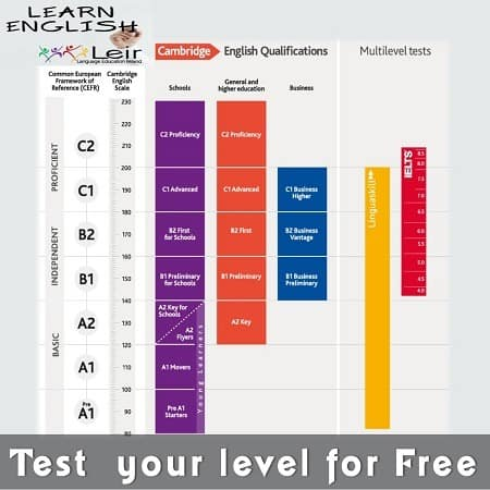 English Levels - Conversational, General, Cambridge, IELTS